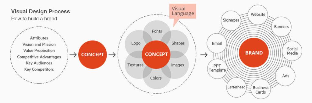 Branding-Process-Peirano
